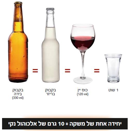 סוגי משקאות אלכוהוליים